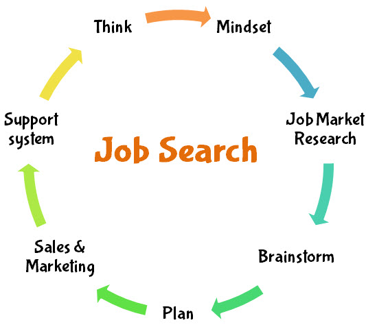 how to find a job - 7 pillars of job search
