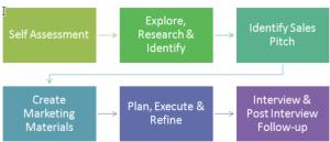 dream job search roadmap